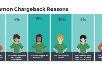 Statistics showing the reasons for chargebacks