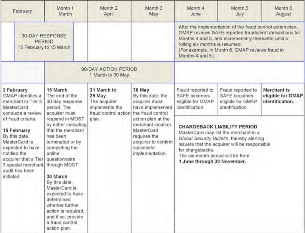 GMAP Tier 3 Special Merchant Audit Sample Timeline: