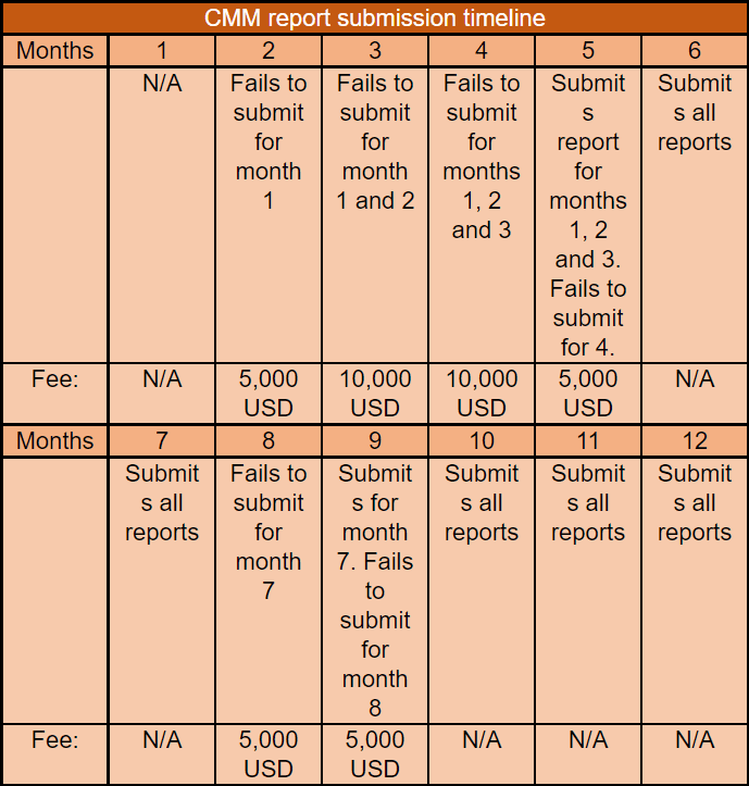 Mastercard Chargeback Monitored Merchants CMM report submission timeline and fines imposed