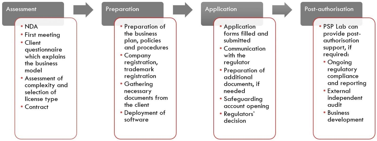 EMI license Authorisation process