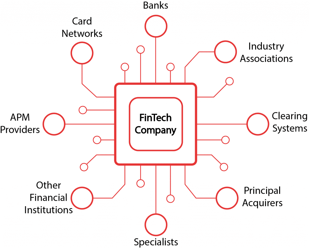 FinTech Business Development