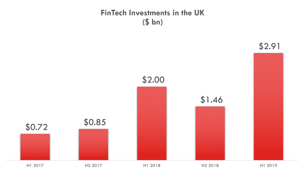 FinTech Investment Statistics in the UK