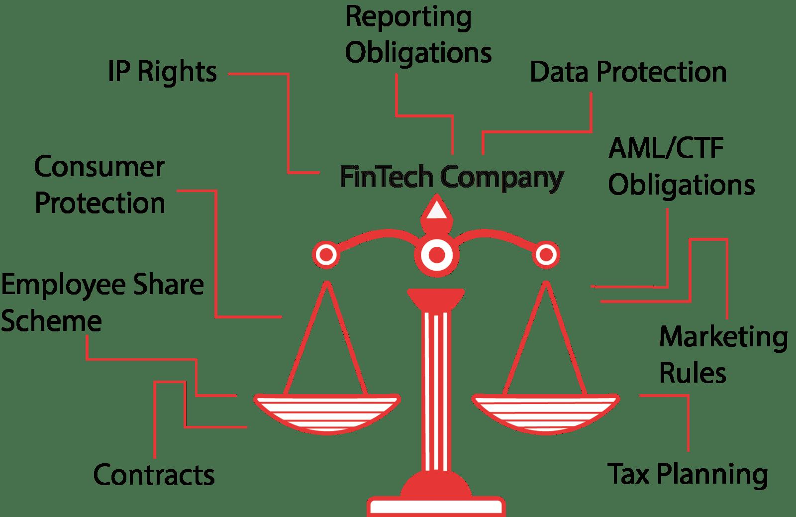 FinTech Legal Services