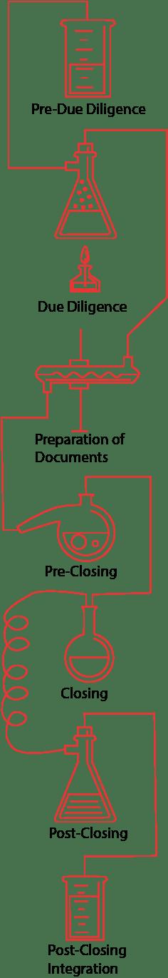 FinTech-Mergers-Acquisitions-process