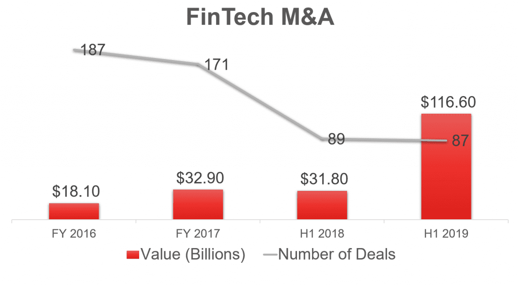 FinTech Mergers and Acquisitions