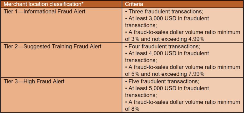 three different thresholds under Mastercard GMAP