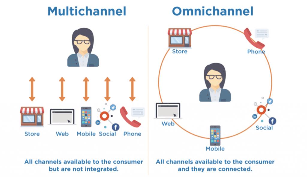 Multichannel payments vs omnichannel payment e-commerce trend