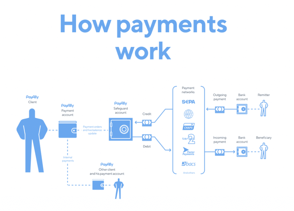 Payment Process in detail