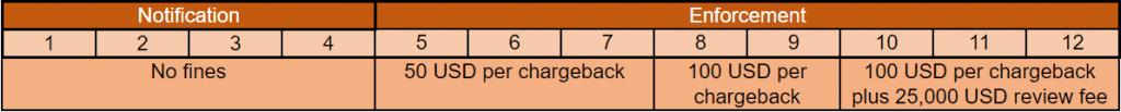 Visa Chargeback Monitoring Program (VCMP) Standard timeline for fines and notifications