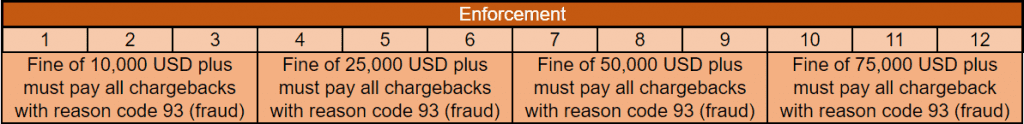 Visa Fraud Monitoring Program (VFMP)Excessive timeline for fines and notifications