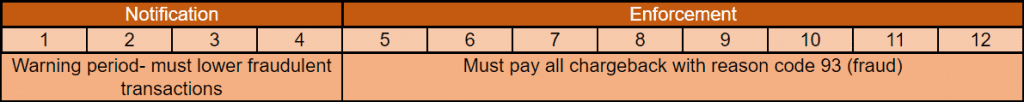 Visa Fraud Monitoring Program (VFMP)Standard timeline for fines and notifications