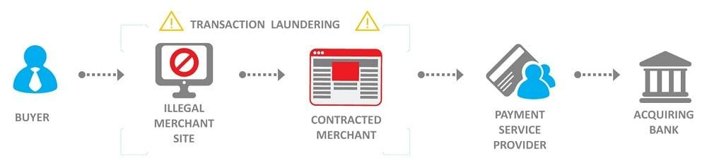 Transaction laundering scheme showing how a merchant has a possibility to process a payment for the illegitimate goods and disguise it in such a way, so it will appear as an ordinary sale