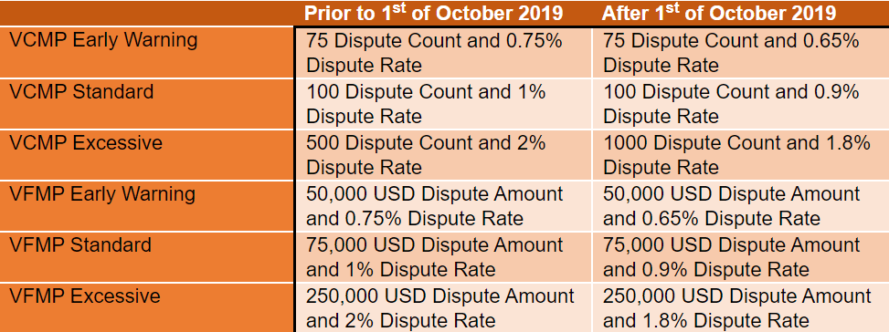 Visa fraud and cha thresholds prior to and after 1st of October 2019 for VCMP and VFMP