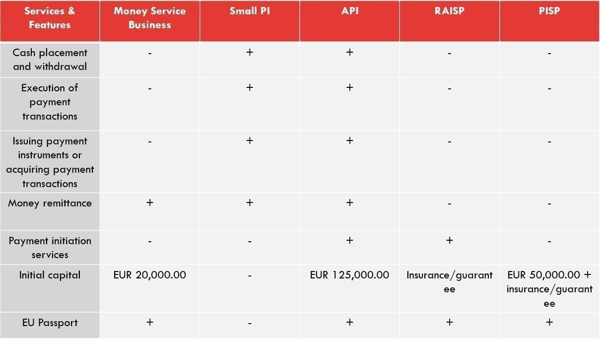 PI license types