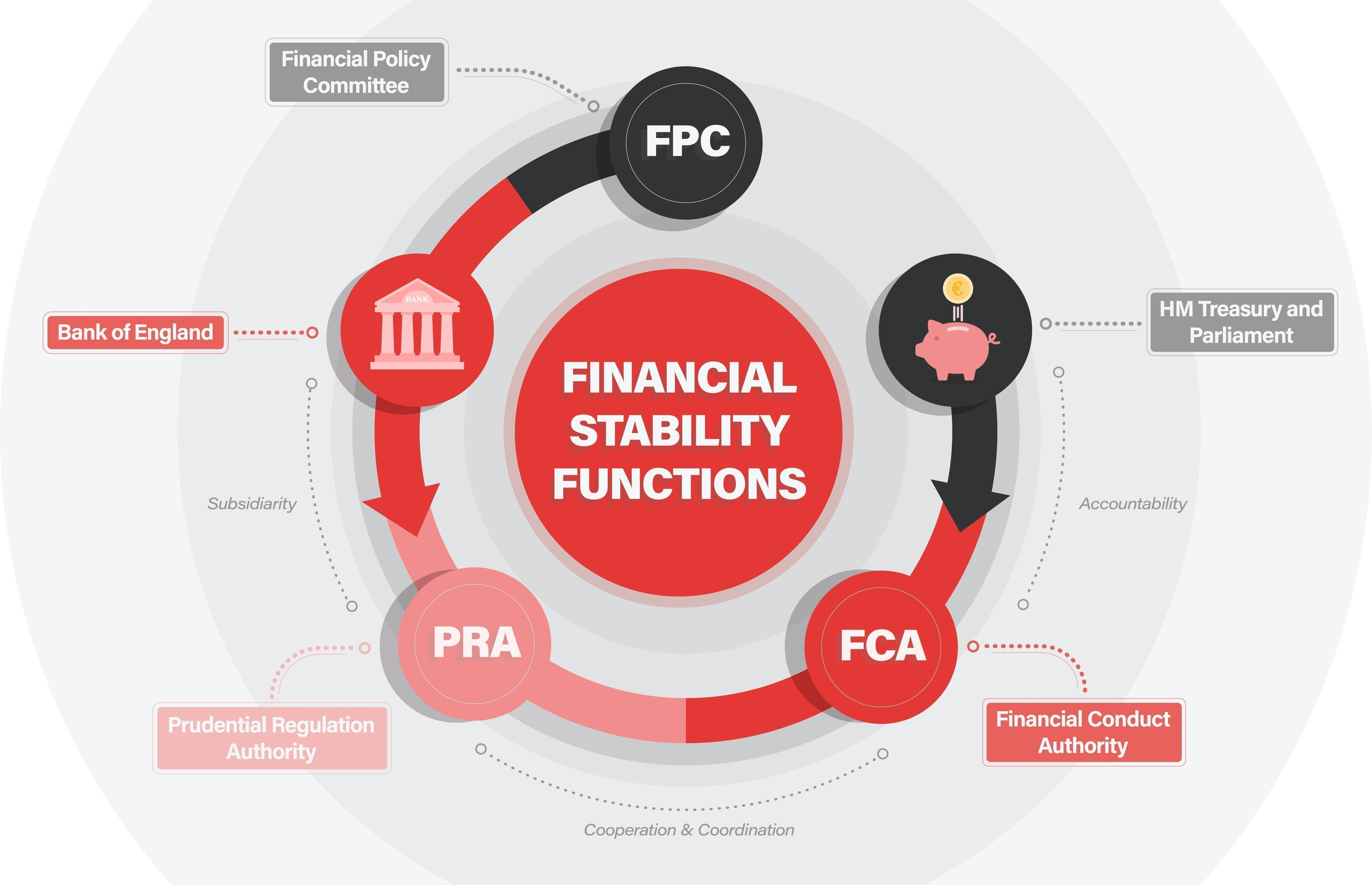 What is the financial conduct authority UK