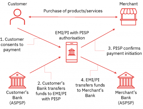 Payment Initiation Service Provider PISP License