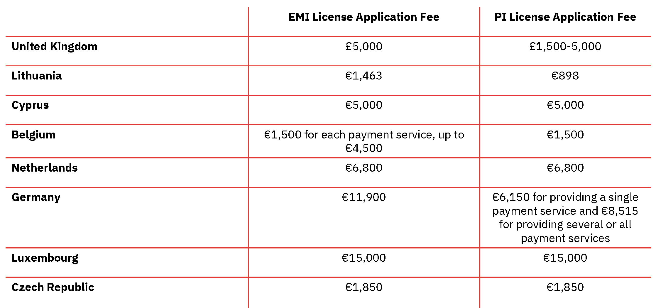 Electronic Institution vs Payment Institution Licensing Cost 1