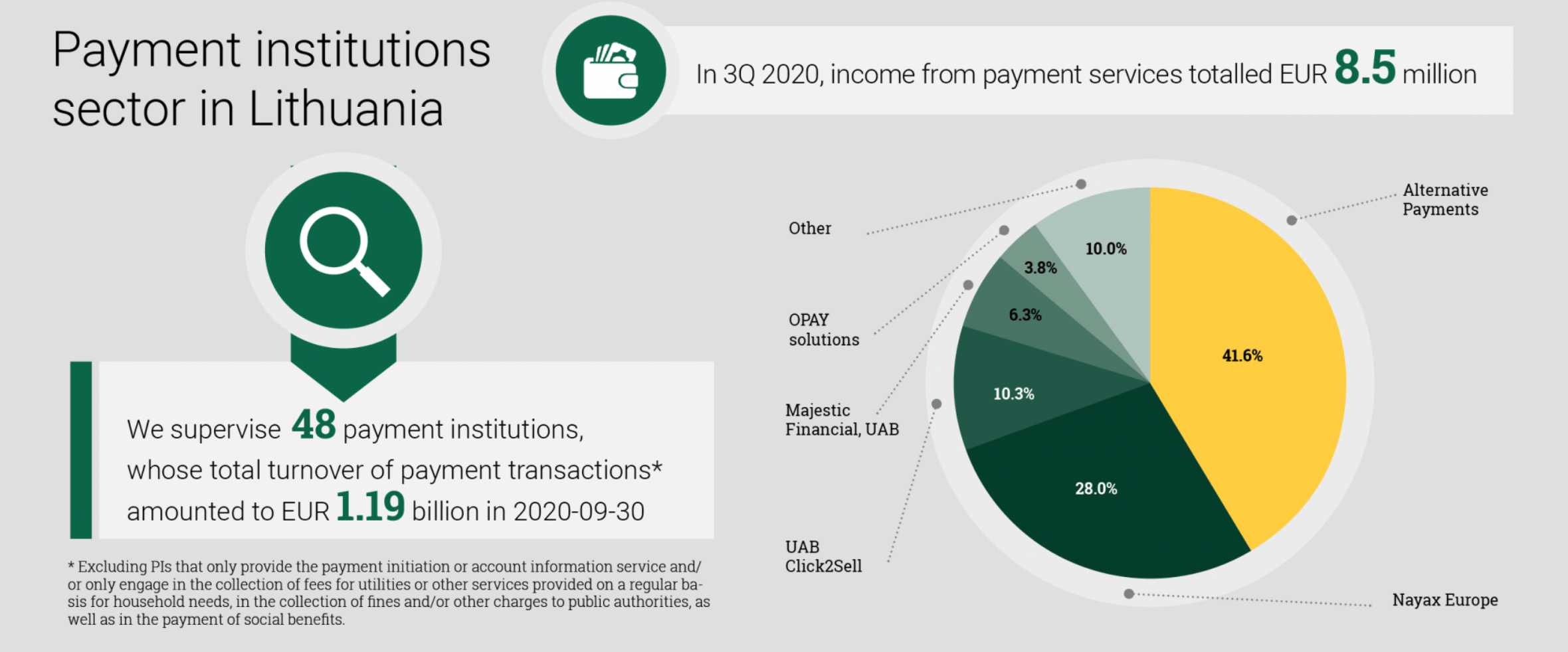 Companies with Payment Institution License Lithuania (PI License Lithuania) statistics.