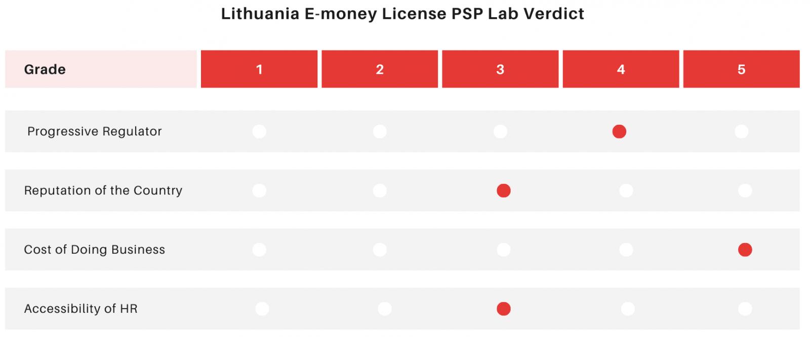 E-money License Lithuania (EMI License Lithuania) PSP Lab Verdict