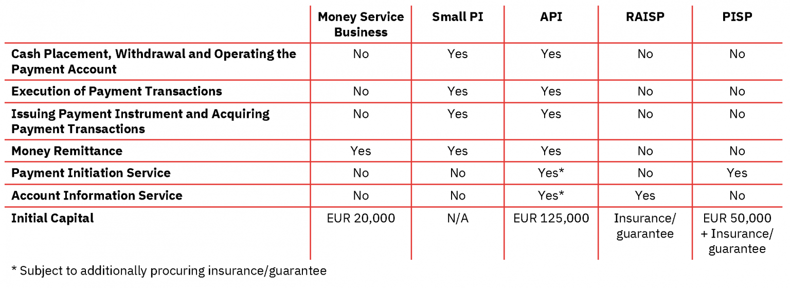 Payment Institution License UK. Types of PI license UK