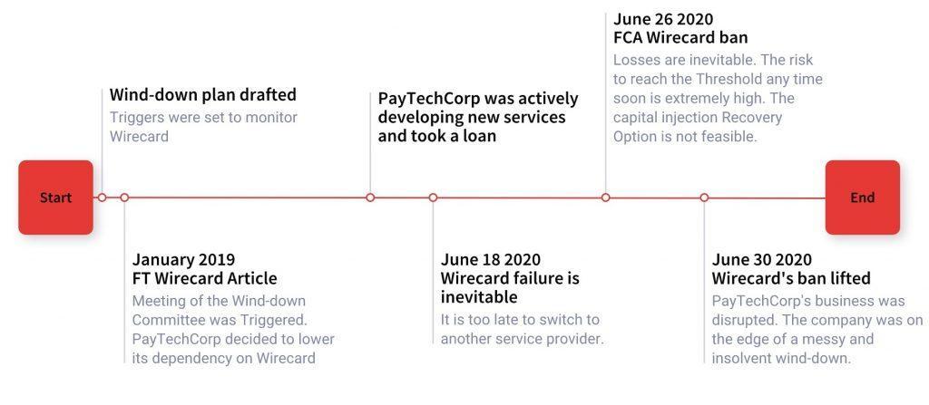 FCA wind down plan template example of a negative scenario