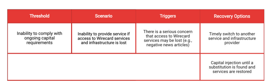 FCA wind down plan template example of triggers scenarios thresholds and recovery options