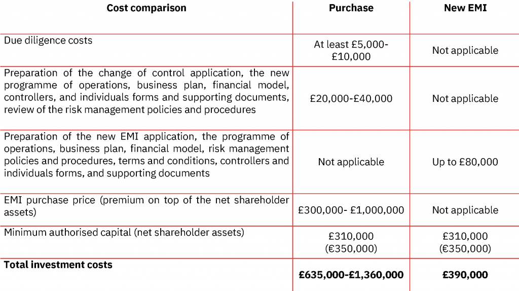 EMI License for sale cost UK and Lithuania