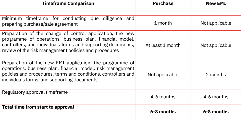 EMI license for sale vs new EMI License