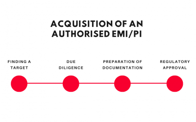 EMI license for sale. Process to buy small payment institution in the UK or EU