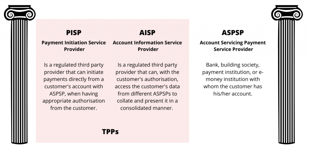 Open Banking License and initiative providers AISP PISP ASPSP 1