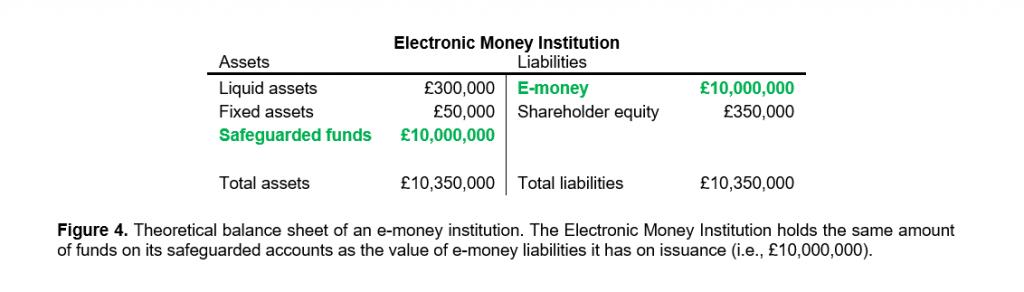 Electronic Money Institution vs Bank