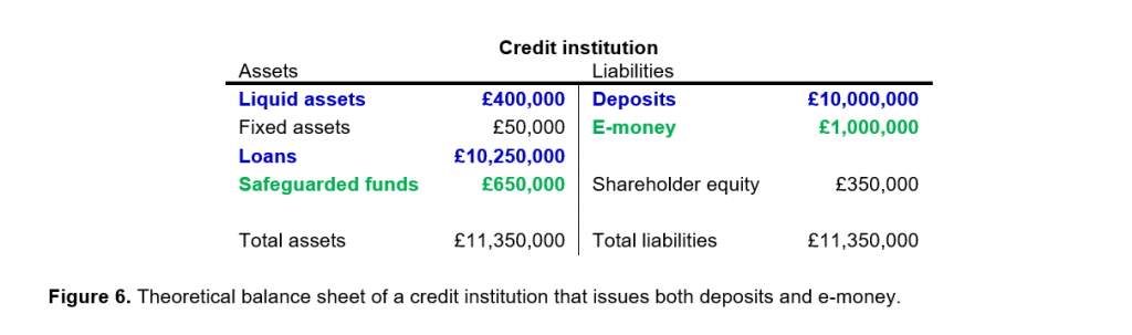 balance sheet of a bank issuing both e-money and deposits