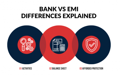 Electronic Money Institution vs Bank the difference between e-money and deposits