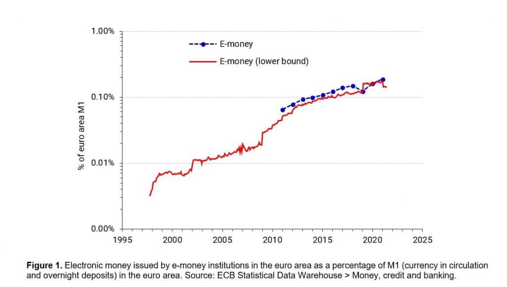 Electronic Money Institution vs Bank (issuance of E-money)