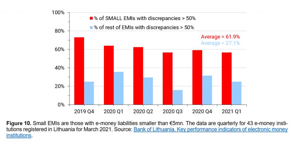 E-money vs safeguarding account funds, big imbalances small EMIs