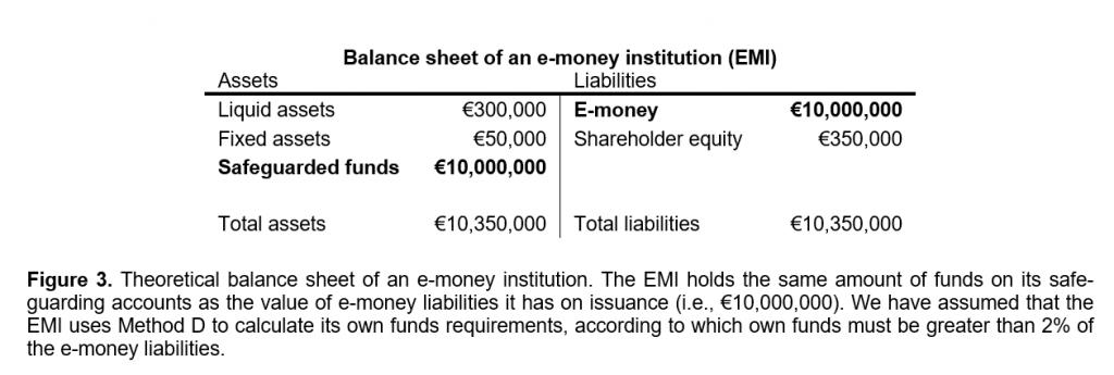 Parity of e-money and safeguarding account balance sheet