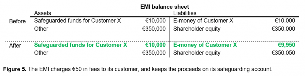 Excess of safeguarding account vs e-money
