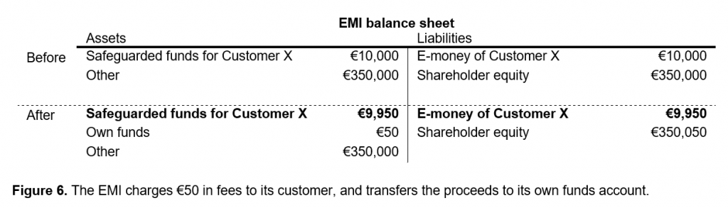 Parity of safeguarding account and e-money restored
