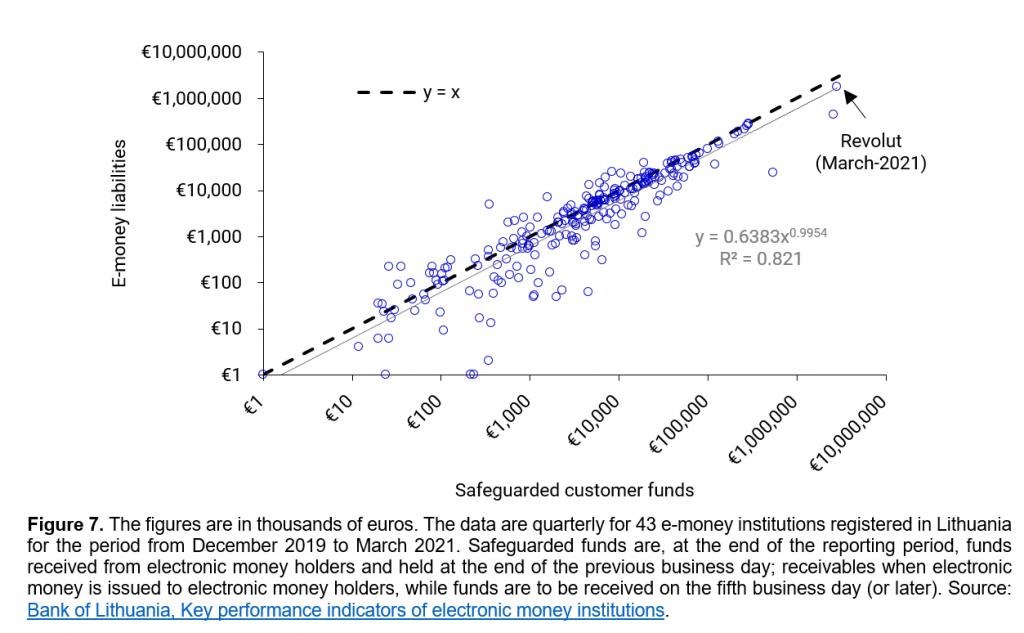 E-money vs safeguarding account funds, data